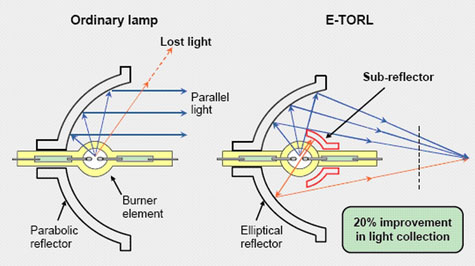 Διάγραμμα ειδικής κατασκευής για τις λάμπες Epson